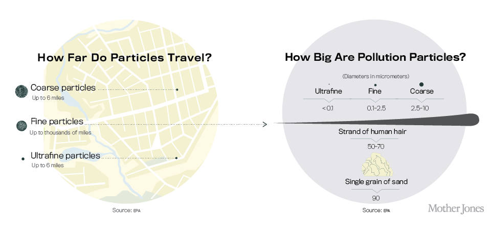 How far do particles travel? and How big are pollution particles? Mother Jones graphic