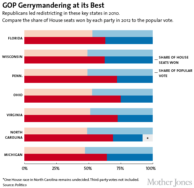 Now That's What I Call Gerrymandering! | Mother Jones
