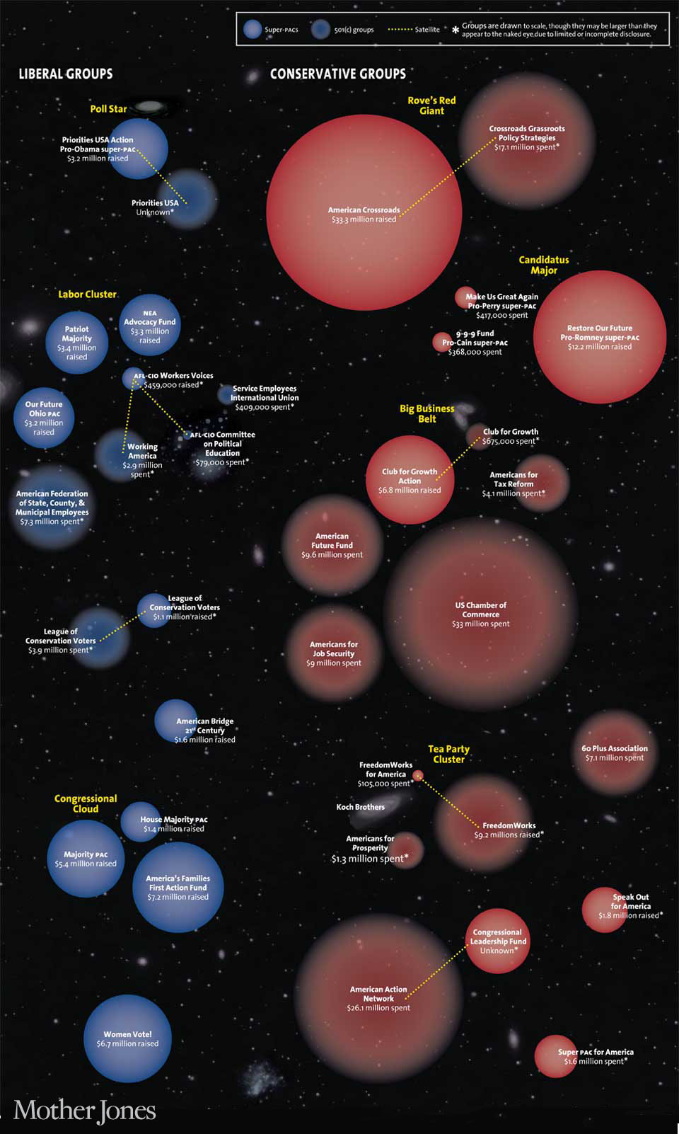 PAC, Liberal Groups, Conservative Groups: Stars, Clusters, Belts, and Clouds