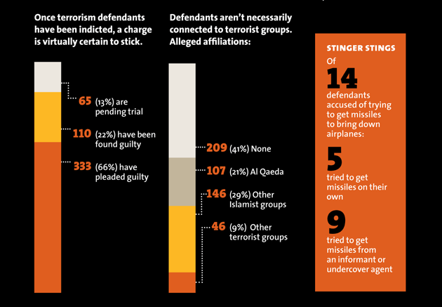 out of 508 defendants...
