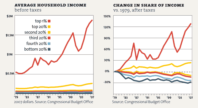 MotherJones.com: Average U.S. Household Income, 1979–2007