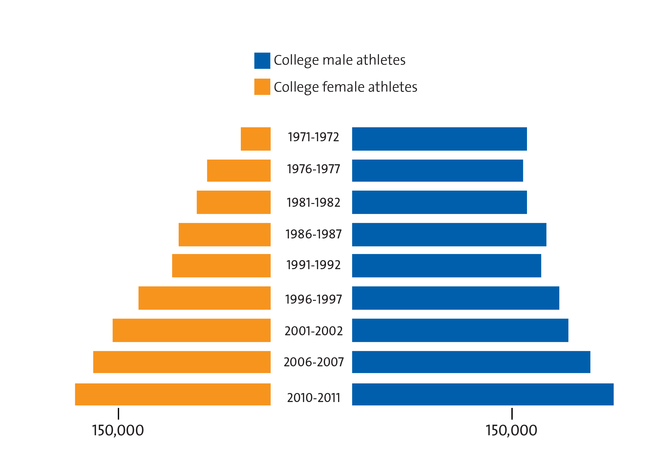 Charts: The State of Women's Athletics, 40 Years After Title IX