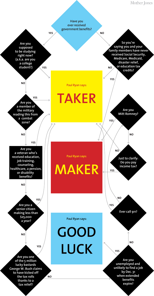 Flowchart Are You A Taker Or A Maker Mother Jones