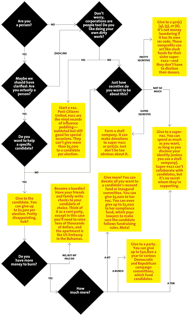 So you want to buy an election flowchart mother jones for What kind of loan do you need to buy land