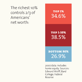 The richest controls 2/3 of America's net worth