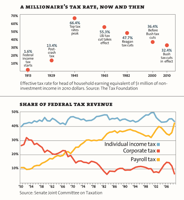 A millionaire's tax rate, now and then. Share of Federal Tax revenue