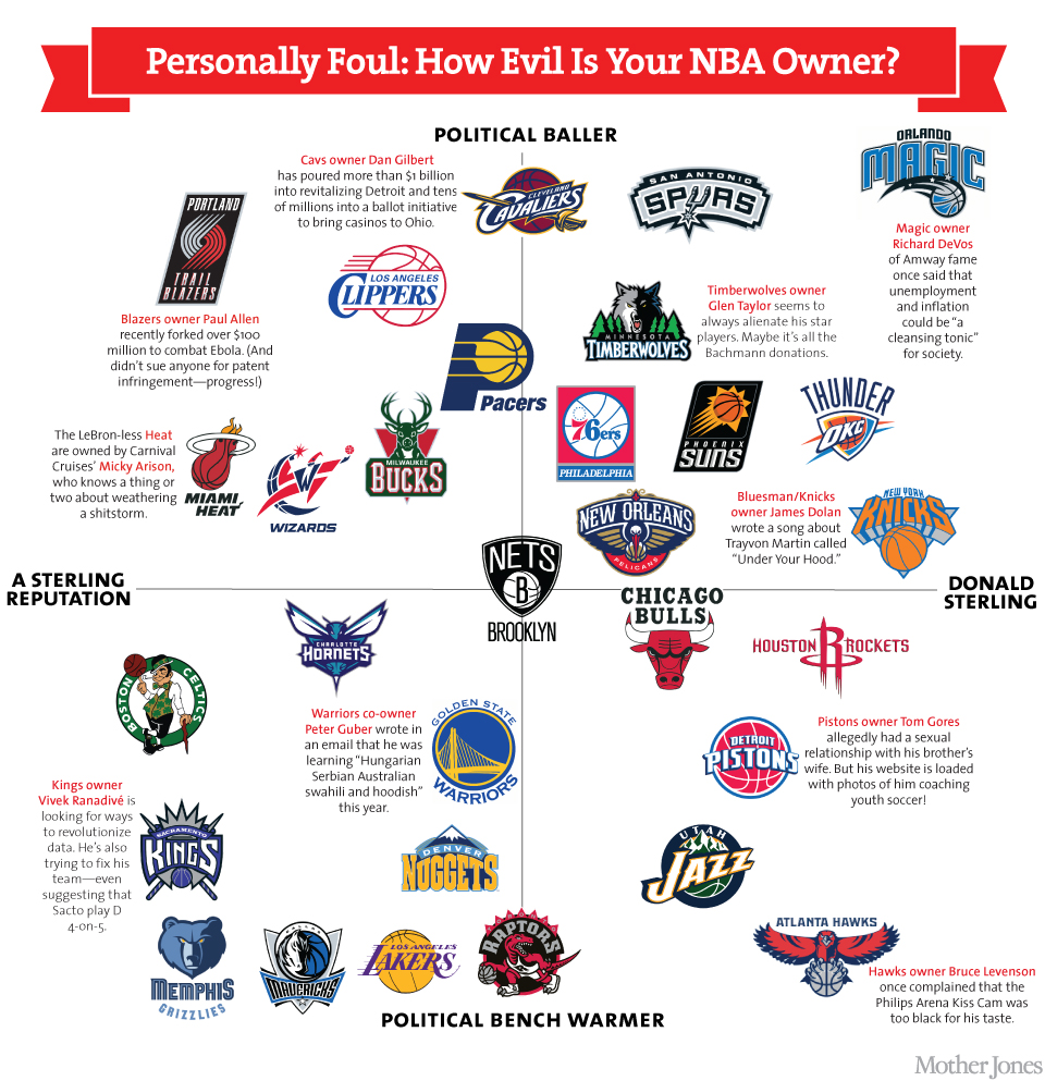 NBA owners matrix