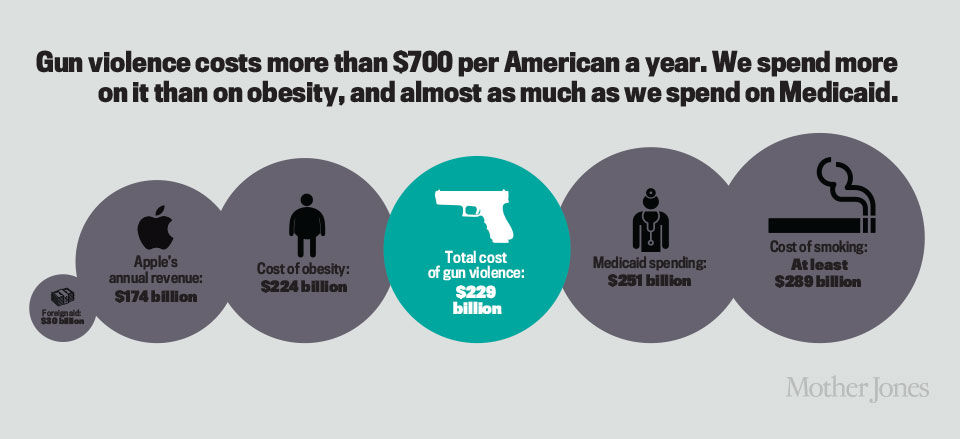 gun violence now a worsening problem in america Here are eight stubborn facts to keep in mind about gun violence in america: concealed carry permit holders are not the problem.